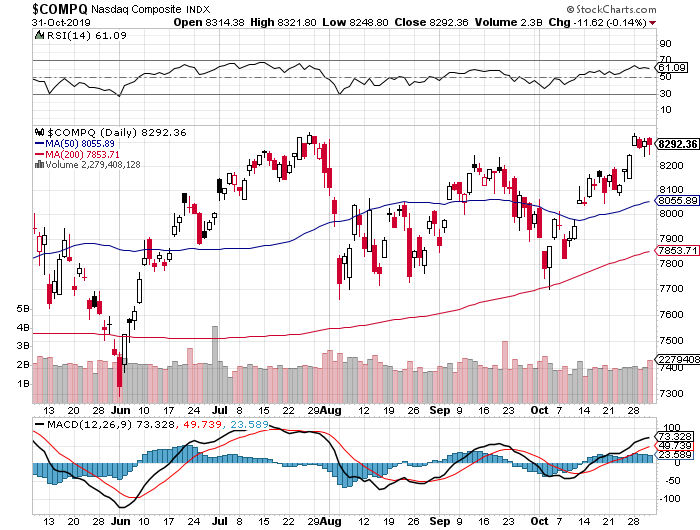 Index | ETF |Stock | stock market forecast - support and resistance,News and global events analysis, Fed action analysis