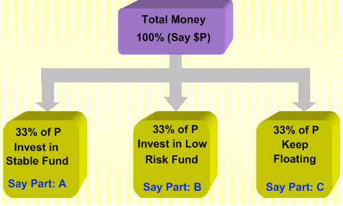 Free planning for Asset allocation - 401(k)Plan